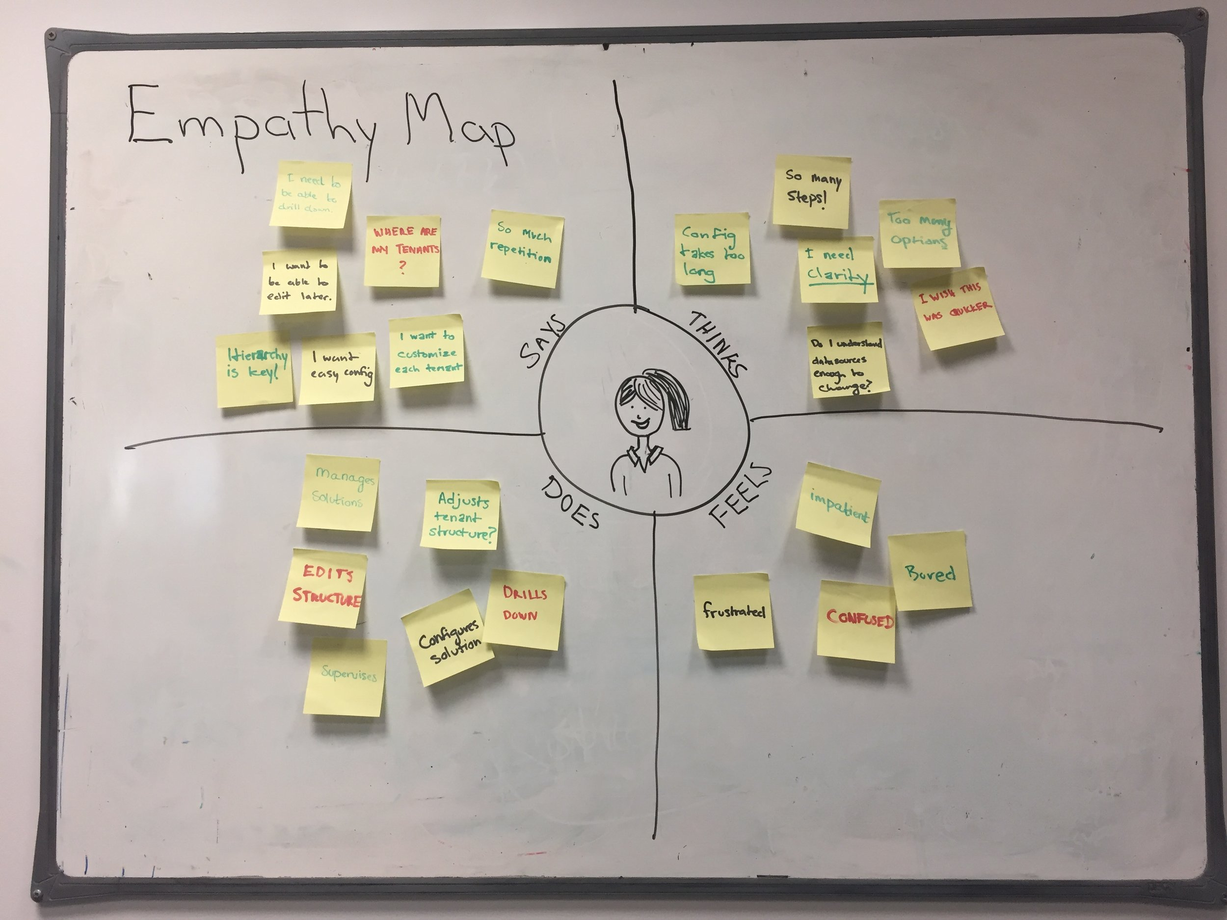 Empathy Map for Claire the Solution Administrator