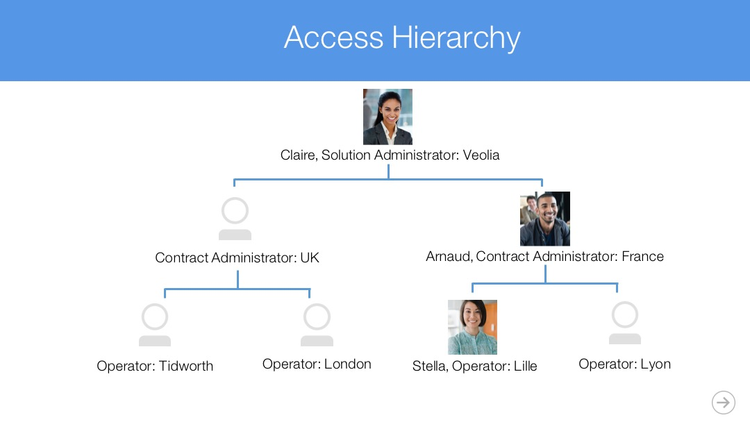 An example of one of the diagrams we used to explain the various levels of access in our plan to the architect and how they related to our users.