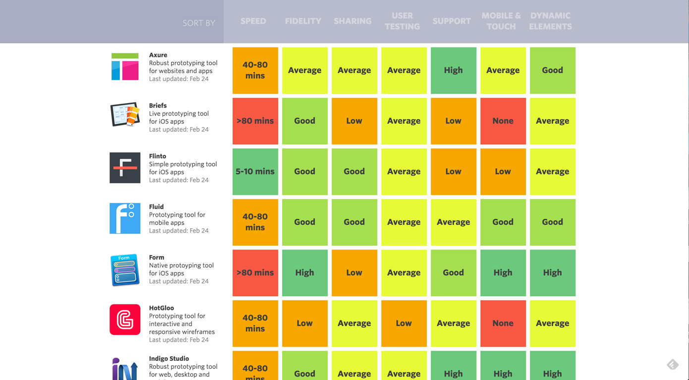 Interactive, sortable table of prototyping tools
