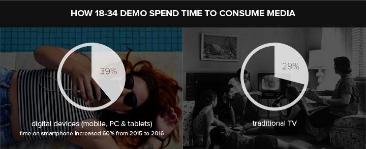 data source: Nielsen Group