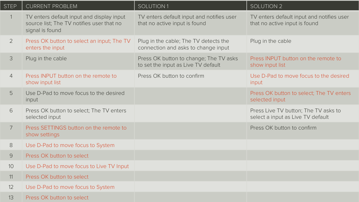 The table of use case comparison elaborates every step of action and helps find the most simple solution.