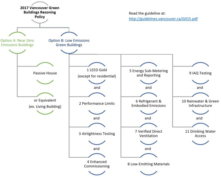 Flow Chart with requirements for each option