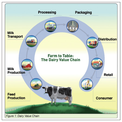 Source:  Source: Innovation Center for US Dairy, U.S. Dairy Sustainability Commitment Progress Report: Sustaining the Dairy Industry for Future Generations, accessed January 9, 2011, http://www.usdairy.com/Public%20Communication%20Tools/USDairy_Sustainability_Report_12-2010%20(4).pdf.