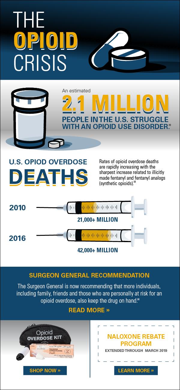 Sarnova Opioid email  Designed in Illustrator, InDesign