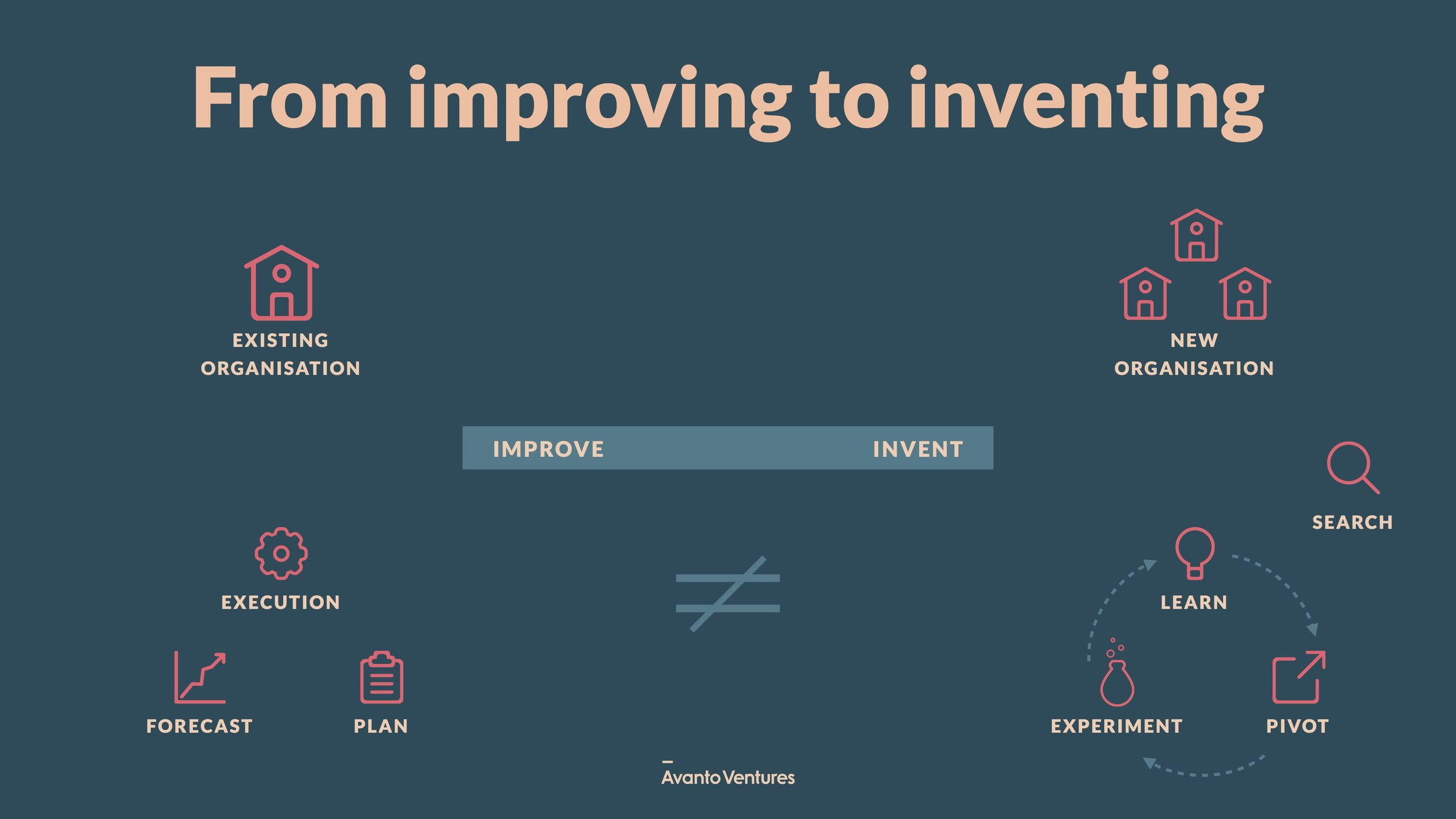 Avanto_Ventures_From_Improving_to_Inventing.jpg