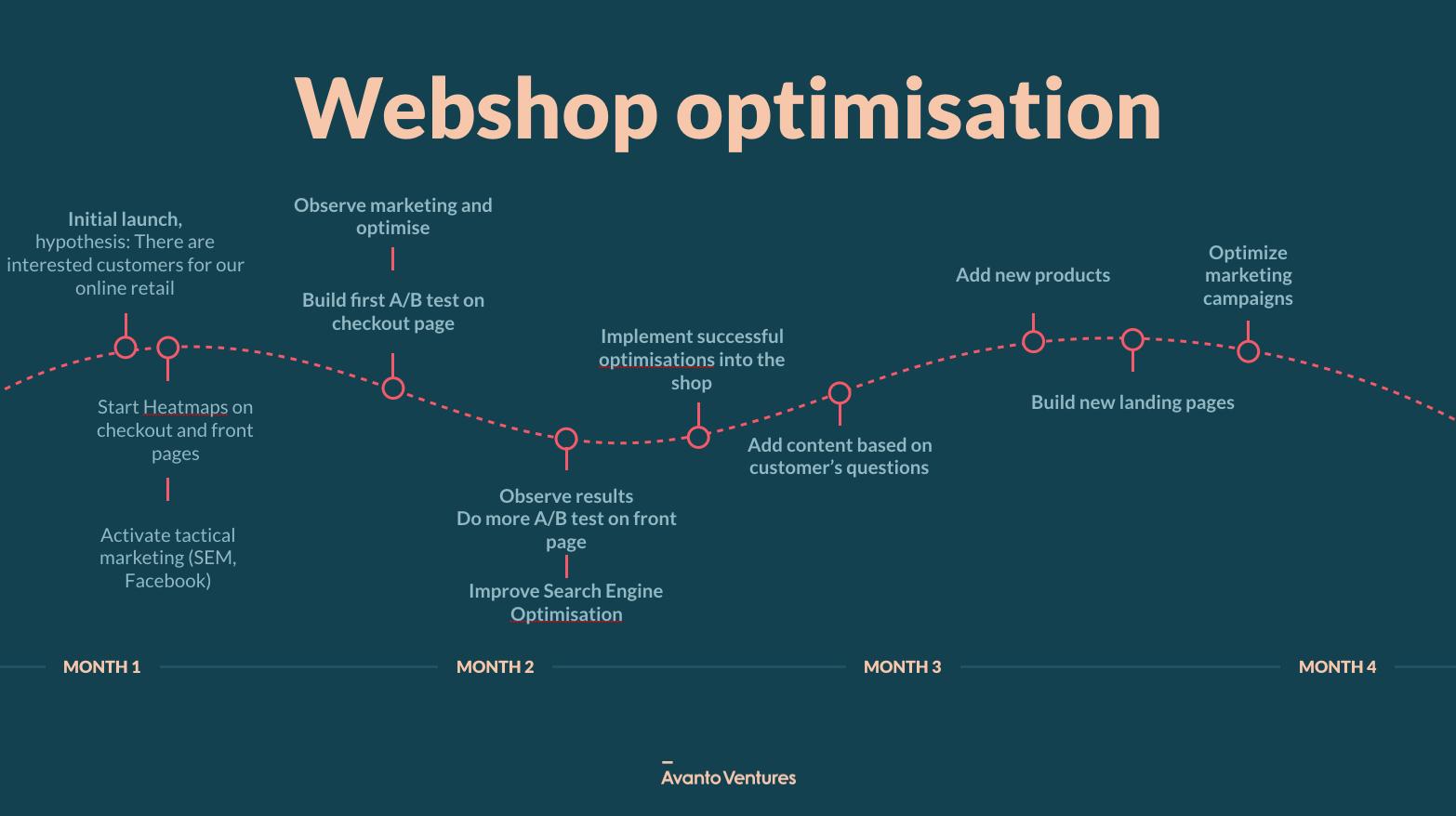 Webshop_optimisation_Avanto.png