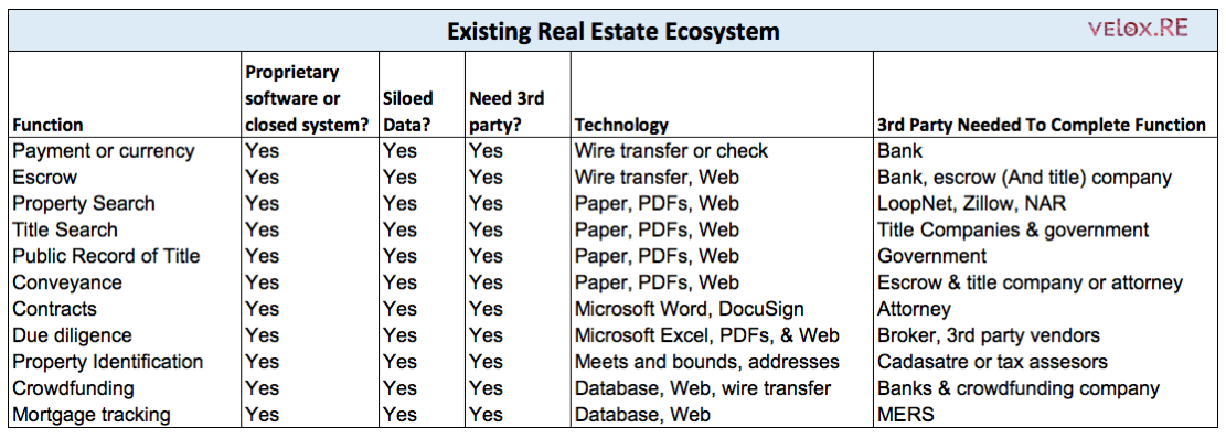Existing Real Estate Ecosystem - velox.RE