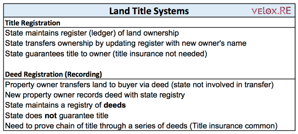 Land Title Systems - velox.RE