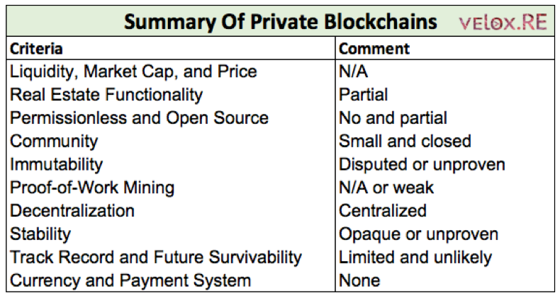 Summary of Private Blockchains - velox.RE
