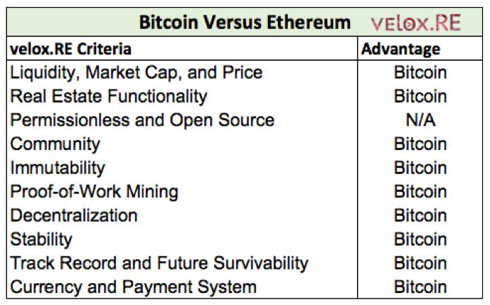 Bitcoin Versus Ethereum - velox.RE
