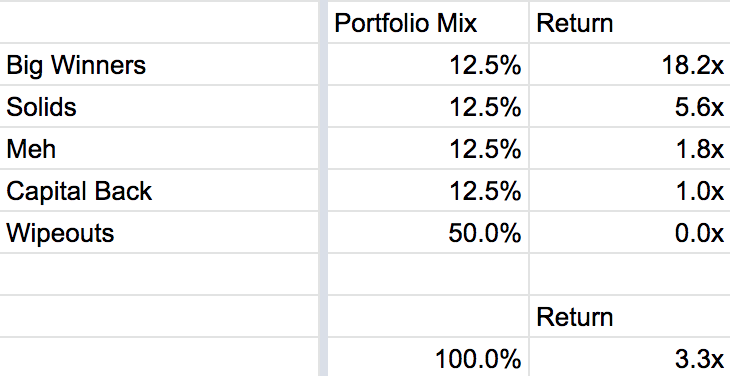 Some Thoughts and Models Around Ownership Targets — This is going to