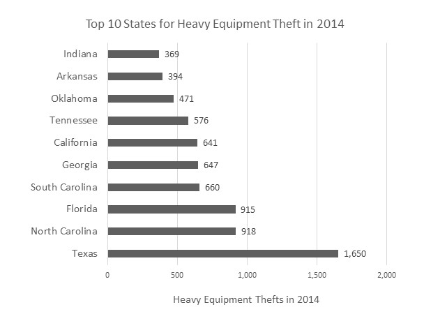 equipment theft by state