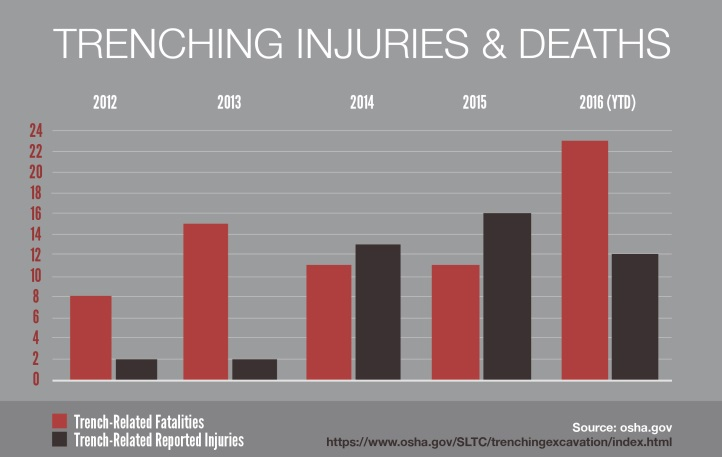 OSHA: Trench Collapse Deaths Have More Than Doubled in 2016