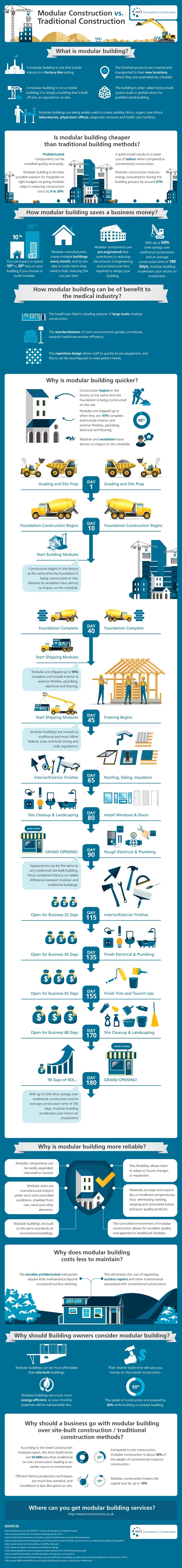 modular vs traditional construction infographic