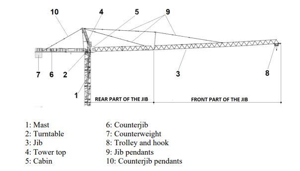 SK 315 crane, via OSHA