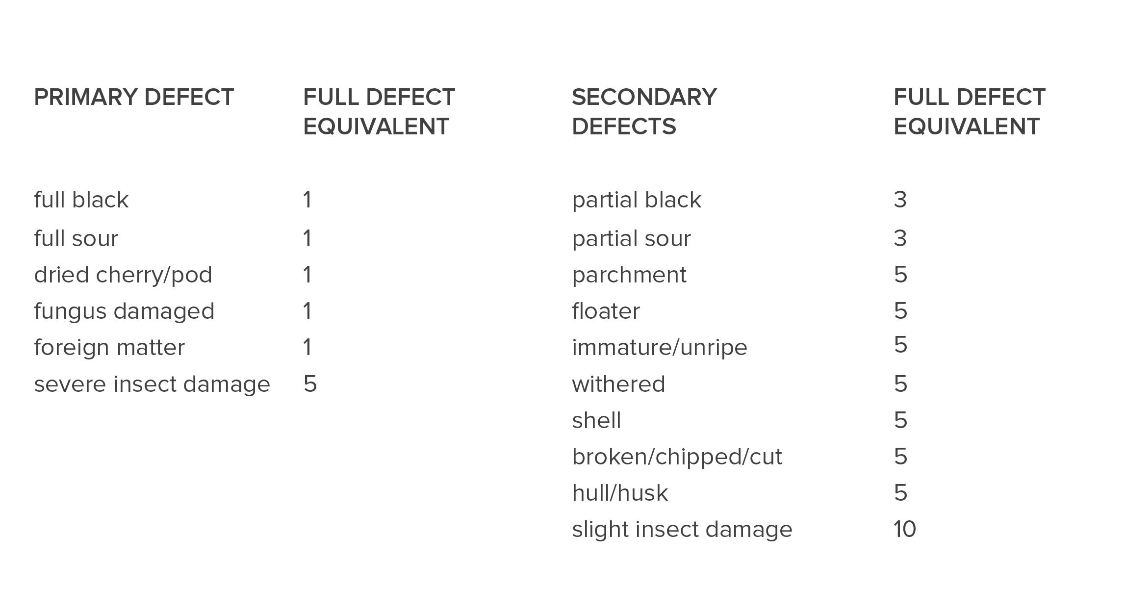 Defect Classification SCA.jpg