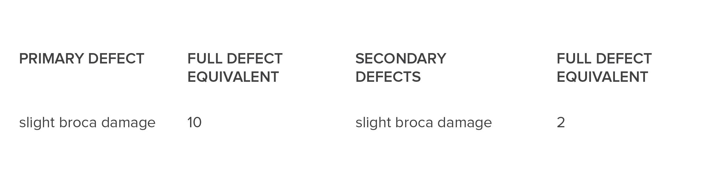 Broca Classification Colombia.jpg
