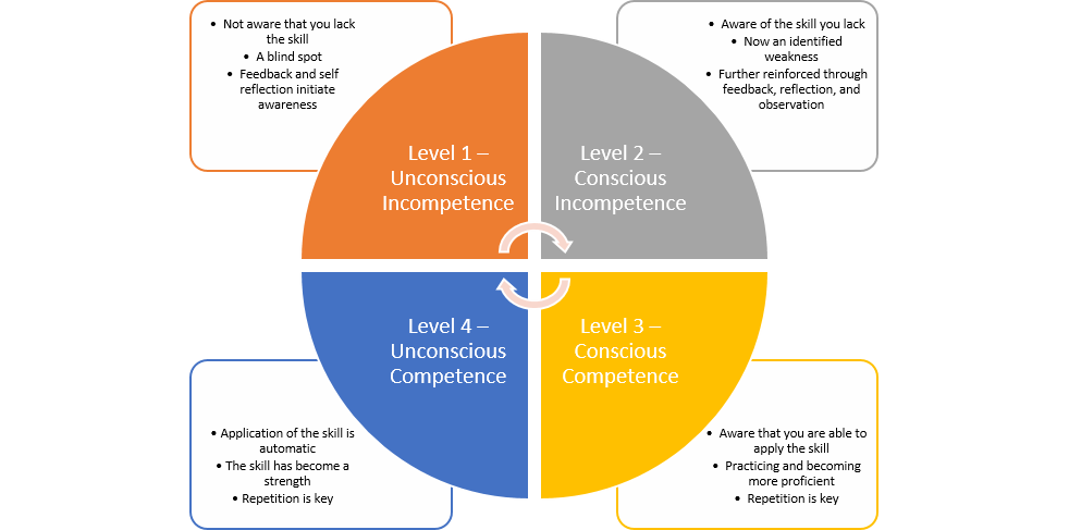 Psychologist Noel Burch's four-stage learning model describing the fundamental levels of learning for any adult on their journey through ignorance to skills mastery.