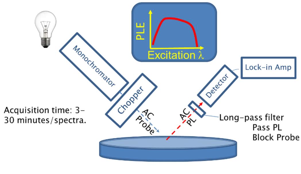 Figure 1. Schematic of traditional non-contact PLE apparatus.