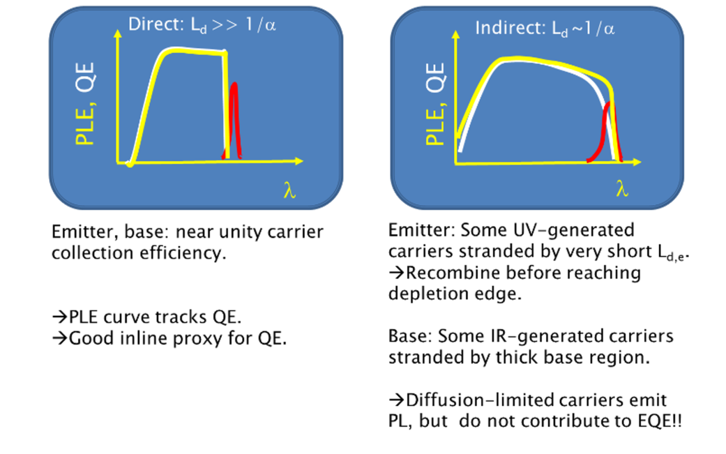 Figure 2. A comparison of PLE vs QE for typical direct gap (left) and indirect gap (right) materials. For indirect materials, the long-wavelength discrepancy is significant.