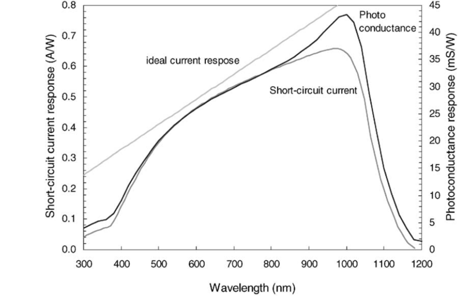 Figure 3. From H. Mackel and A. Cuevas, Solar Energy Materials and Solar Cells 71 (2002) 295-312.  Demonstrates the expected long-wavelength discrepancy between contacting, short-circuit spectral response technique and a non-contact photoconductance technique.