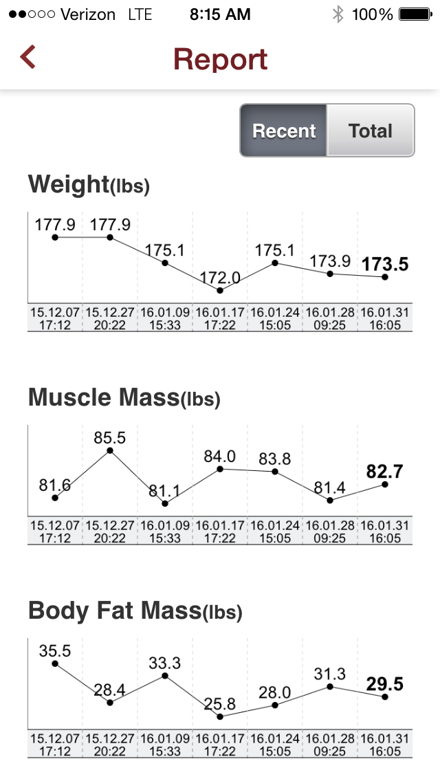 On January 1st I began my new exercise routine, which resulted in about 5lbs lost.