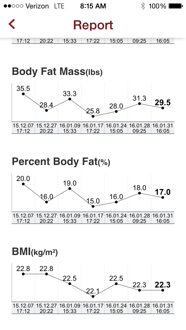 I was able to drop my body fat by +- 6lbs (+-3% lost)