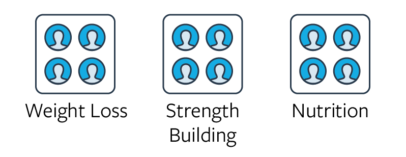 Create a Weight Loss Group, Create a Nutrition Group, Create a Fitness Group, Create a Wellness Group