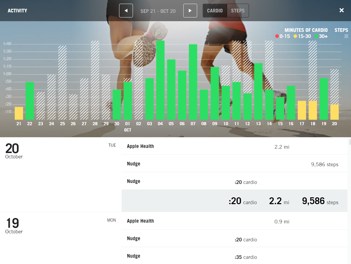 Being able to consistently monitor activity allows you to be proactive and address issues if they arise. In this case, the client's cardio has steadily been decreasing, signalling it may be time for a bit of a pep talk.