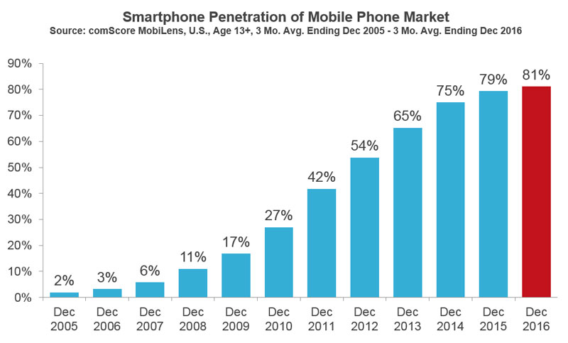 Smartphone market penetration ComScore