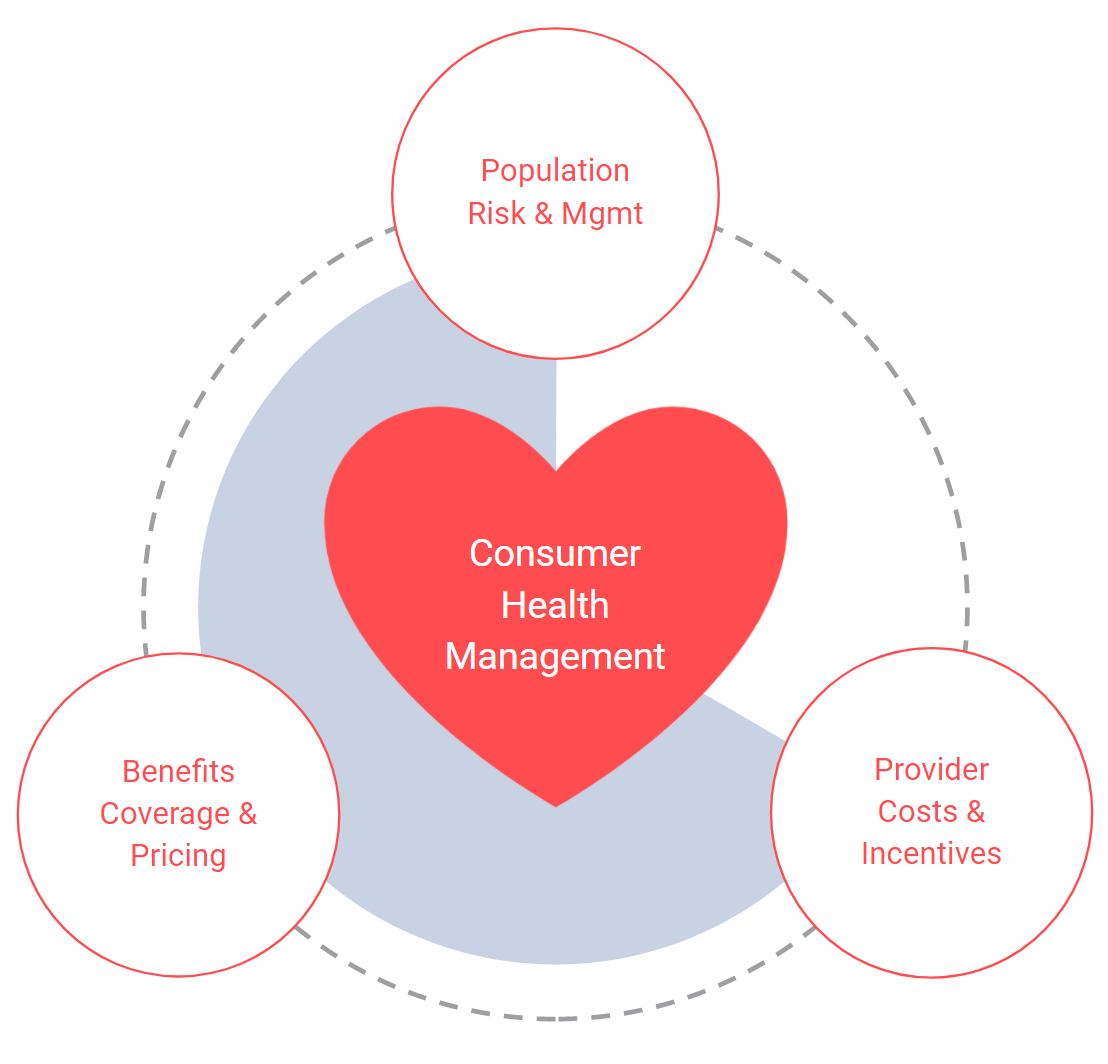 Consumer Health Management Risk Managed Risk Strategy