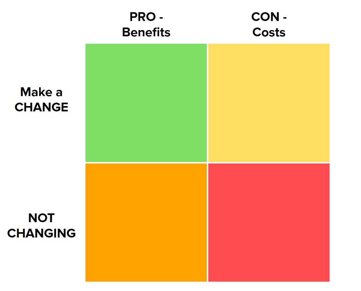 Decisional Balance Sheet