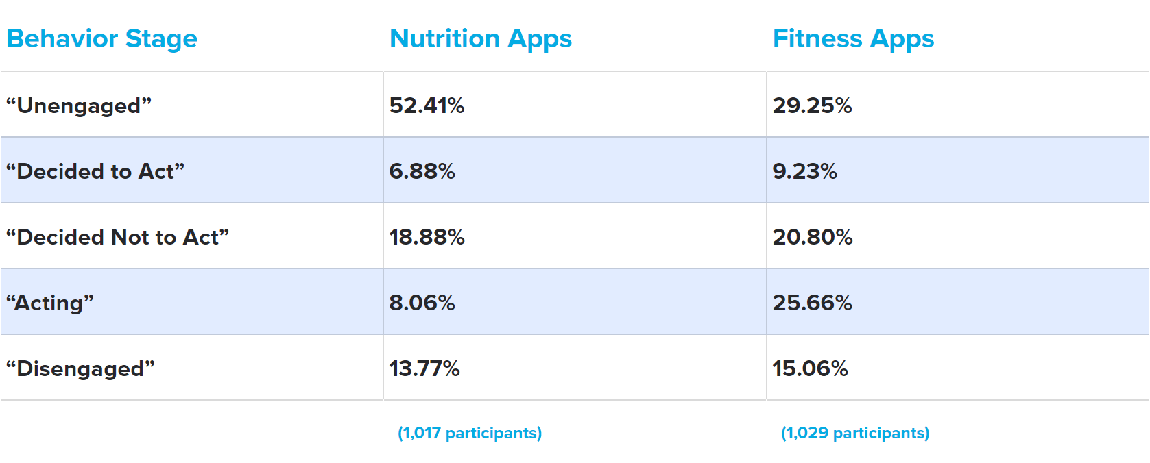 behavior stage mhealth app engagement table