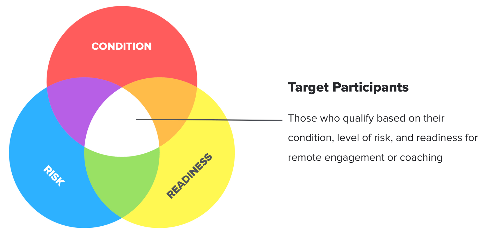 Qualify Remote Coaching Engagement Participants By Readiness for Change