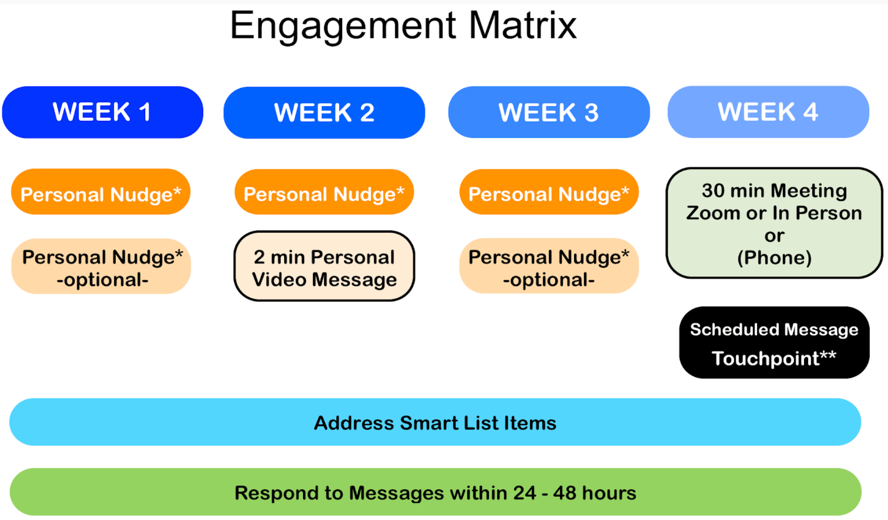 Sample Engagement Matrix Diagram