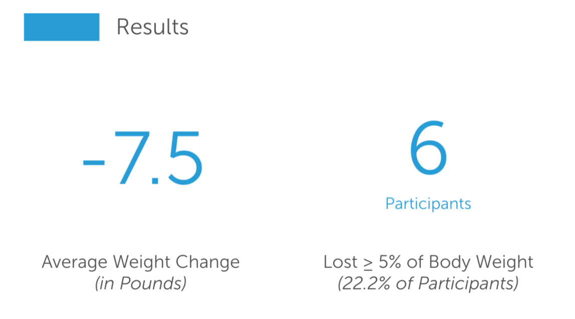 Results of the VCOM Weight Loss Study