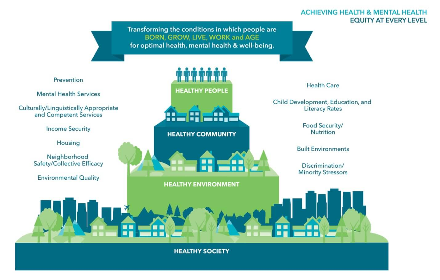 The social determinants of health are the conditions in which we live, learn, work, and play.