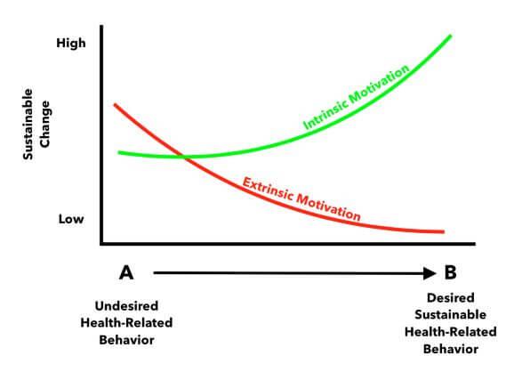 Sustainable Behavior Change