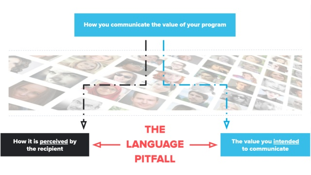 The Language Pitfall of Digital Communications