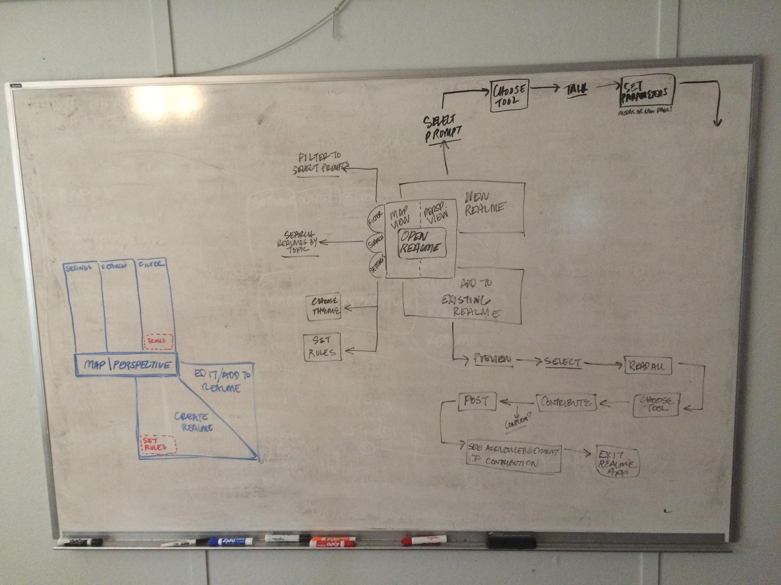 Realme Concept Map