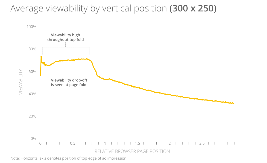 Thisgraph from Google's report really highlights the effect of the fold on an ad unit.