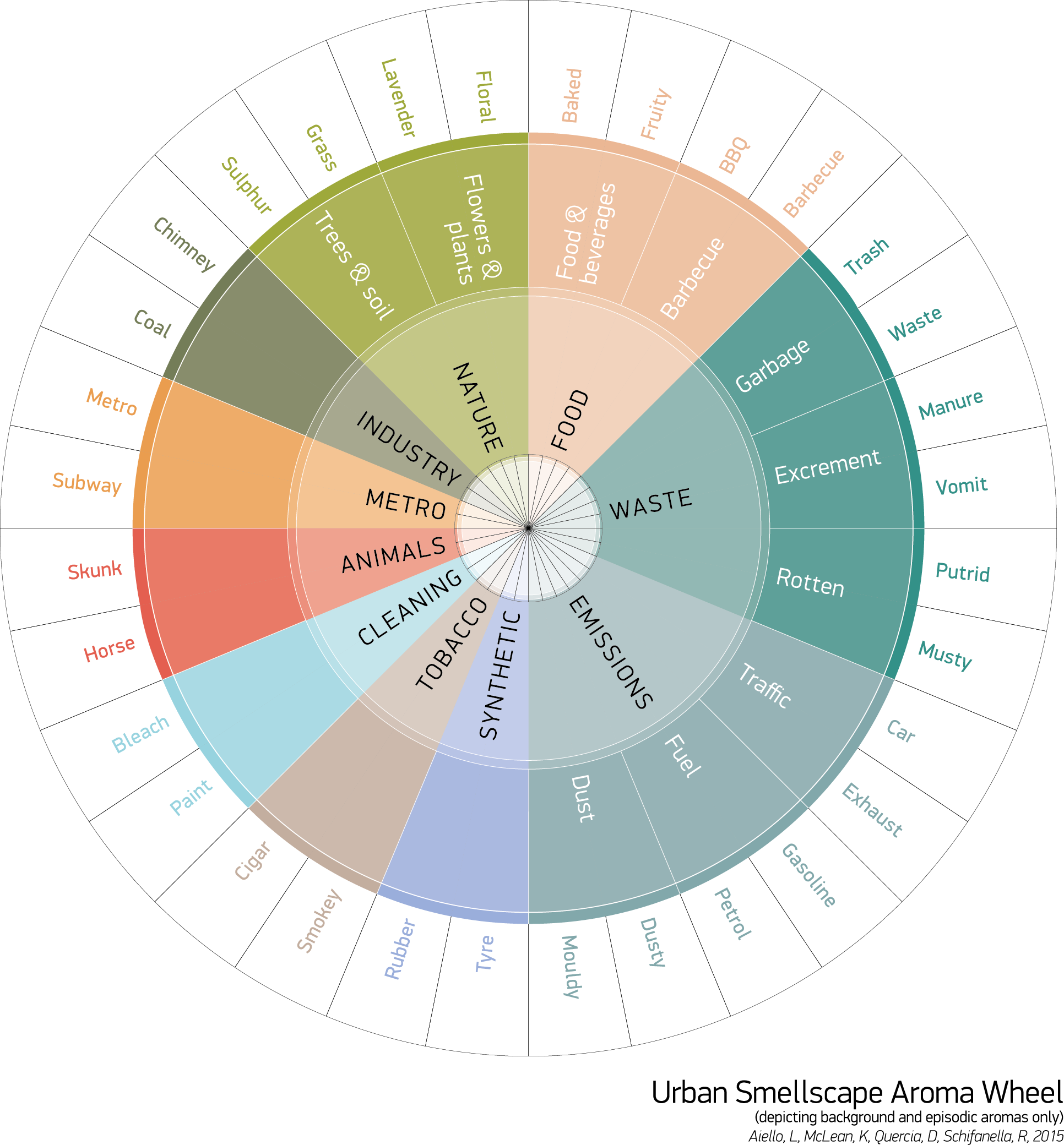 Wheel of aromas for better understanding urban smells.