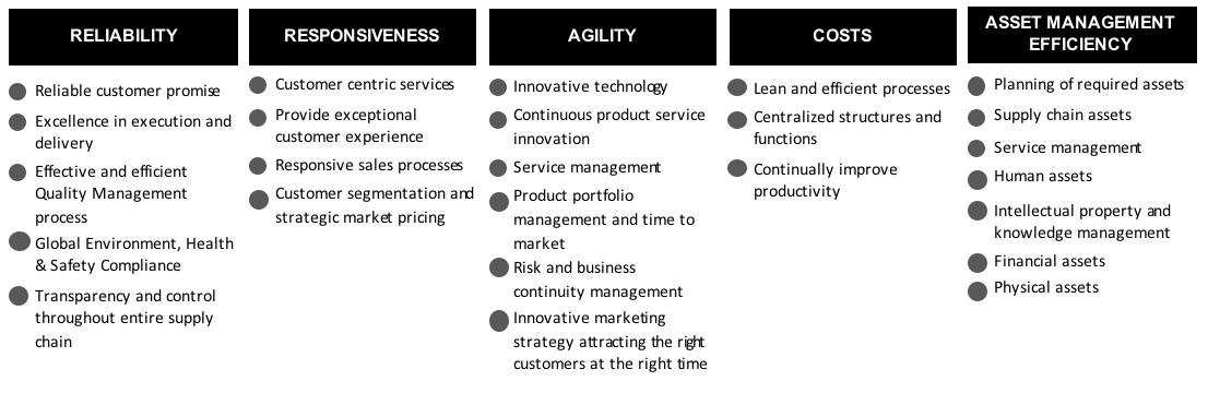 Copy Of Value Management Framework Bpexperts