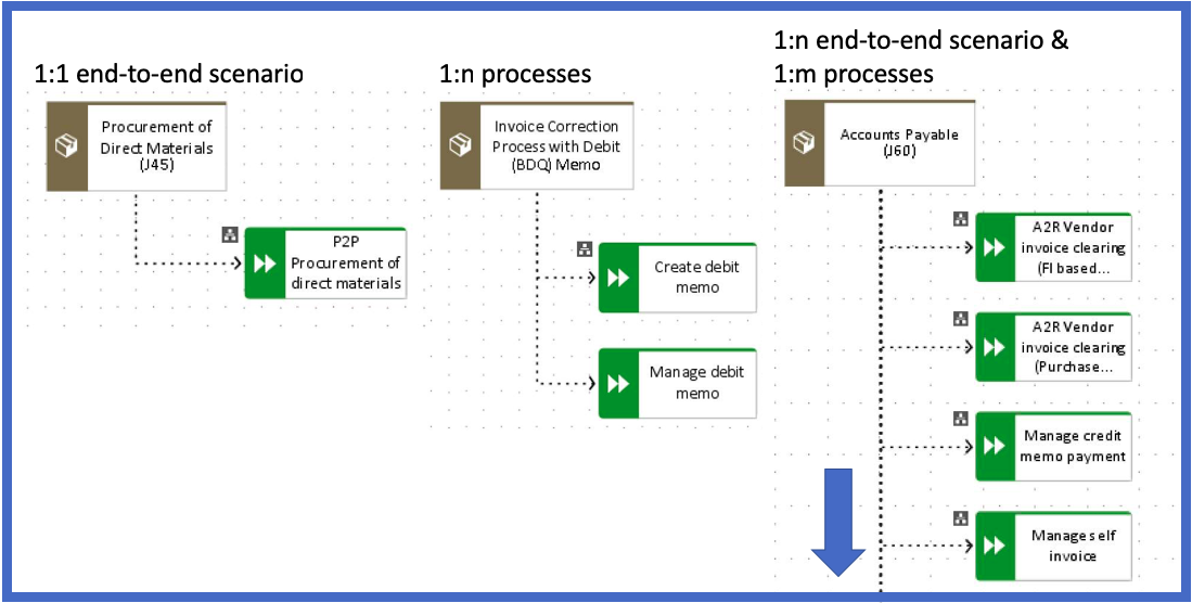 Fig. 1 examples how scope items are mapped to end-to-end scenarios and processes in Business Flows