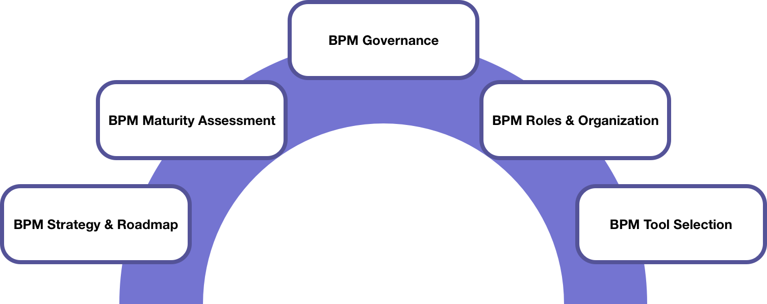 Overview BPM.png