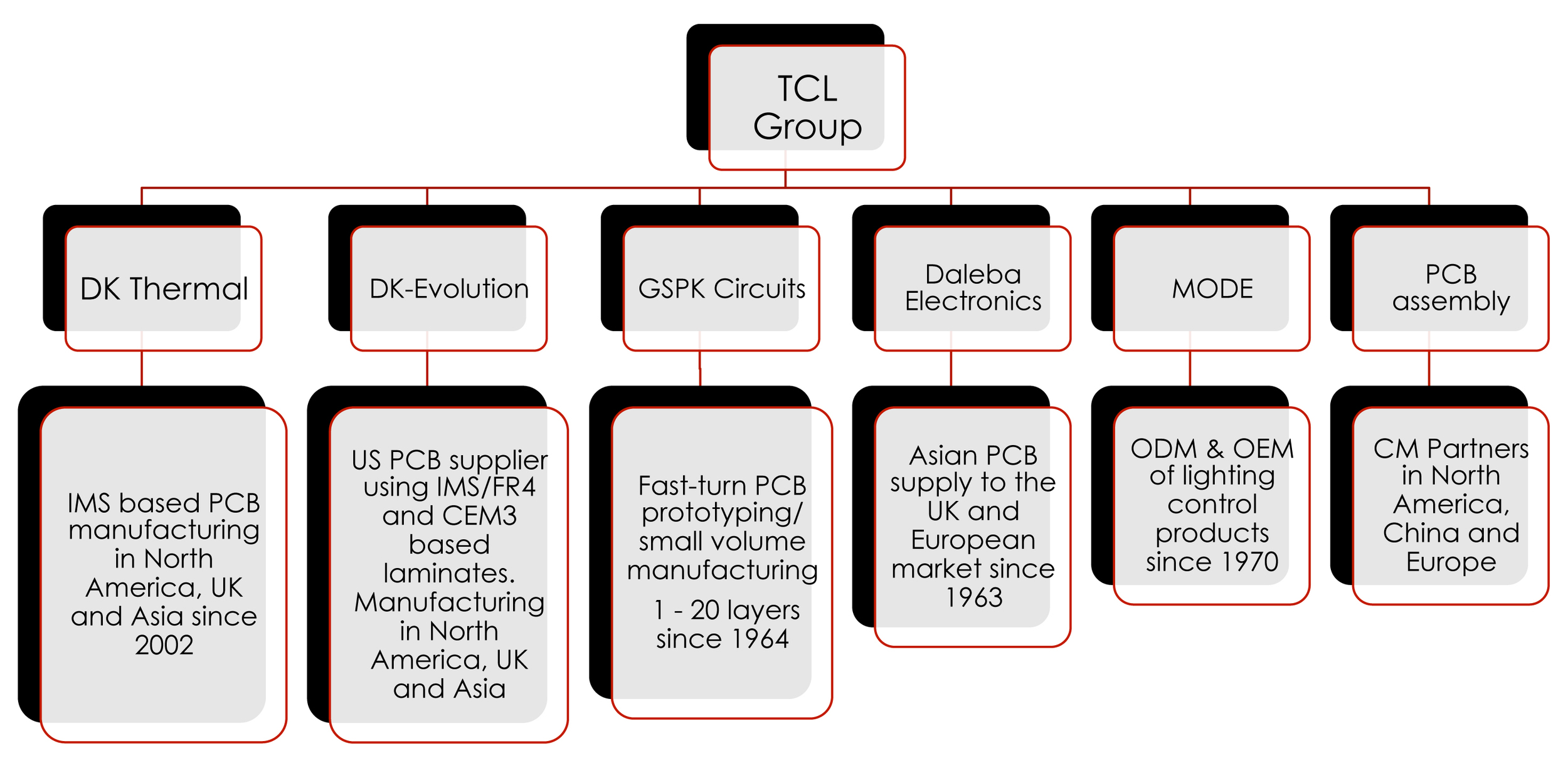 TCL_Group)
