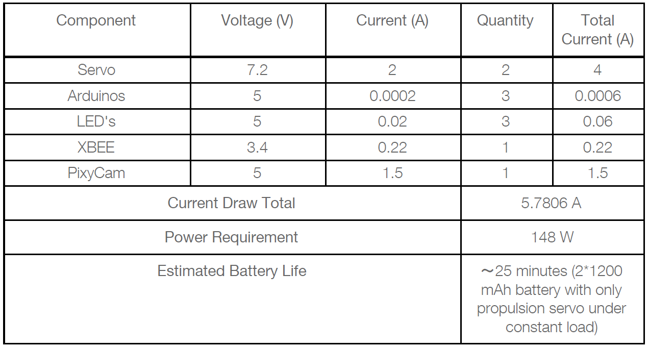 Figure 11: System power table