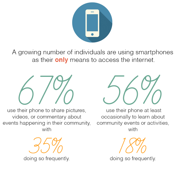 Nineteen54 - Growing Smartphone Use