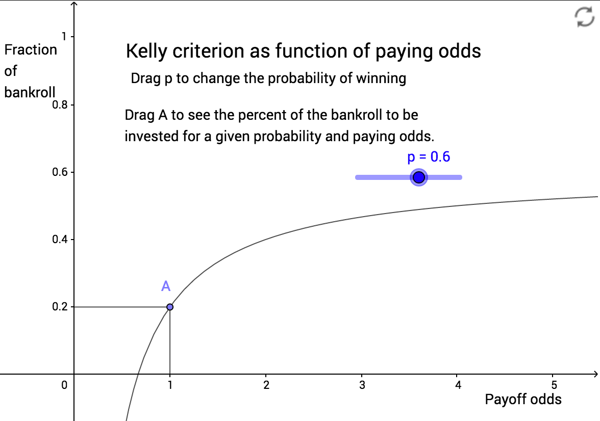 Figure 1. The Kelly criterion for  b  = 1 and  p  = 0.6
