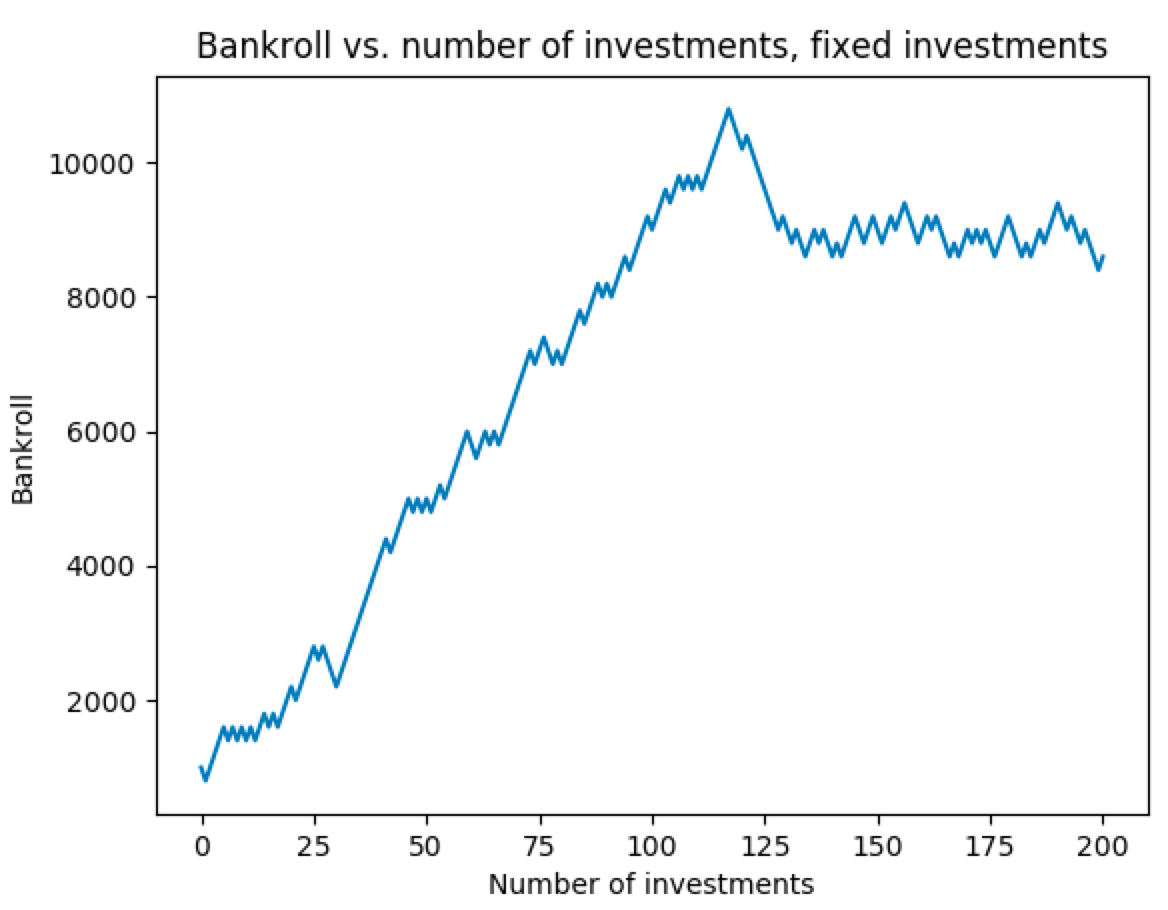 Figure 2b. Bankroll change with fixed investment amount, Example 2.